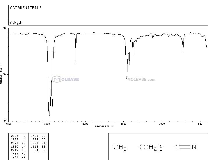 Octanenitrile NMR spectra analysis, Chemical CAS NO. 124-12-9 NMR spectral analysis, Octanenitrile C-NMR spectrum