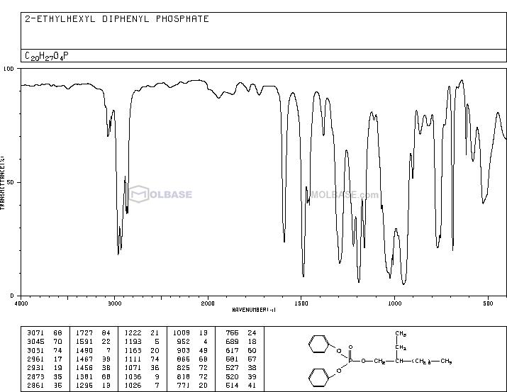 2-Ethylhexyl diphenyl phosphate NMR spectra analysis, Chemical CAS NO. 1241-94-7 NMR spectral analysis, 2-Ethylhexyl diphenyl phosphate C-NMR spectrum