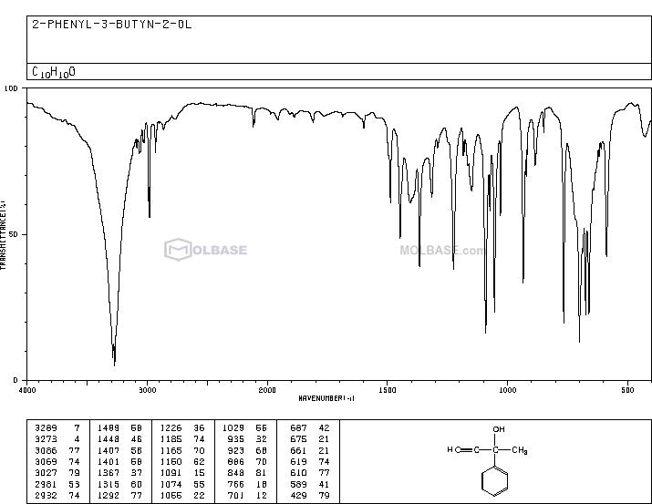 (±)-2-Phenyl-3-butyn-2-ol NMR spectra analysis, Chemical CAS NO. 127-66-2 NMR spectral analysis, (±)-2-Phenyl-3-butyn-2-ol C-NMR spectrum