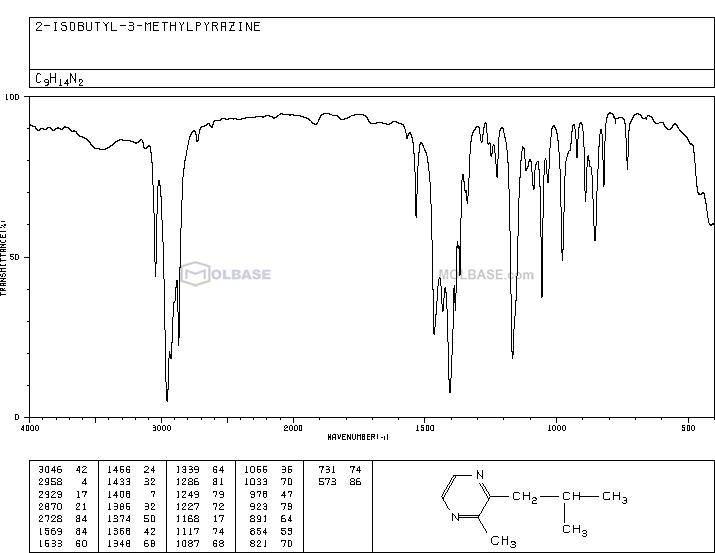 2-Isobutyl-3-methylpyrazine NMR spectra analysis, Chemical CAS NO. 13925-06-9 NMR spectral analysis, 2-Isobutyl-3-methylpyrazine C-NMR spectrum