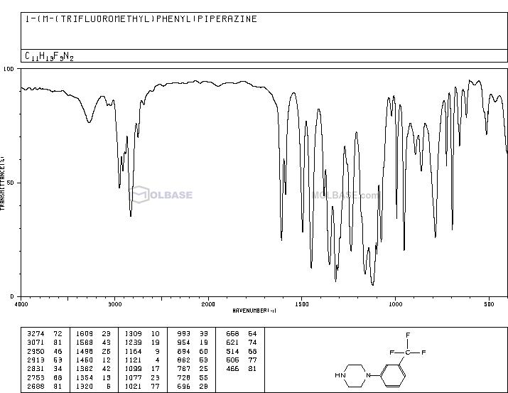 1-(3-(trifluoromethyl)phenyl)piperazine NMR spectra analysis, Chemical CAS NO. 15532-75-9 NMR spectral analysis, 1-(3-(trifluoromethyl)phenyl)piperazine C-NMR spectrum