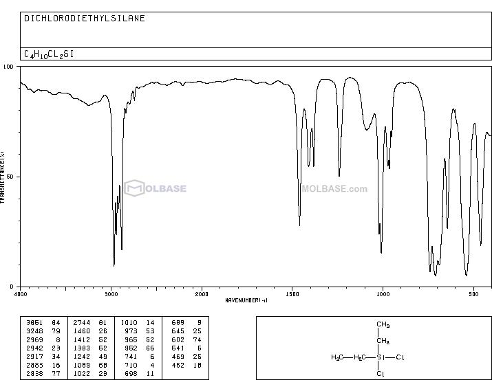 Dichlorodiethylsilane NMR spectra analysis, Chemical CAS NO. 1719-53-5 NMR spectral analysis, Dichlorodiethylsilane C-NMR spectrum
