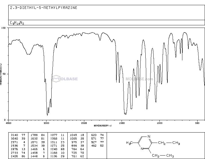 2,3-Diethyl-5-methylpyrazine NMR spectra analysis, Chemical CAS NO. 18138-04-0 NMR spectral analysis, 2,3-Diethyl-5-methylpyrazine C-NMR spectrum