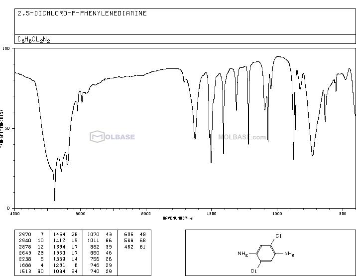 2,5-Dichlorobenzene-1,4-diamine NMR spectra analysis, Chemical CAS NO. 20103-09-7 NMR spectral analysis, 2,5-Dichlorobenzene-1,4-diamine C-NMR spectrum