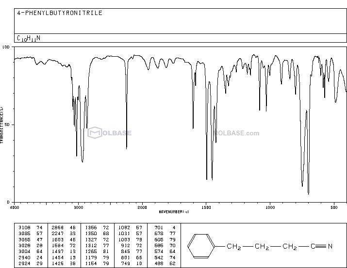 4-phenylbutanenitrile NMR spectra analysis, Chemical CAS NO. 2046-18-6 NMR spectral analysis, 4-phenylbutanenitrile C-NMR spectrum