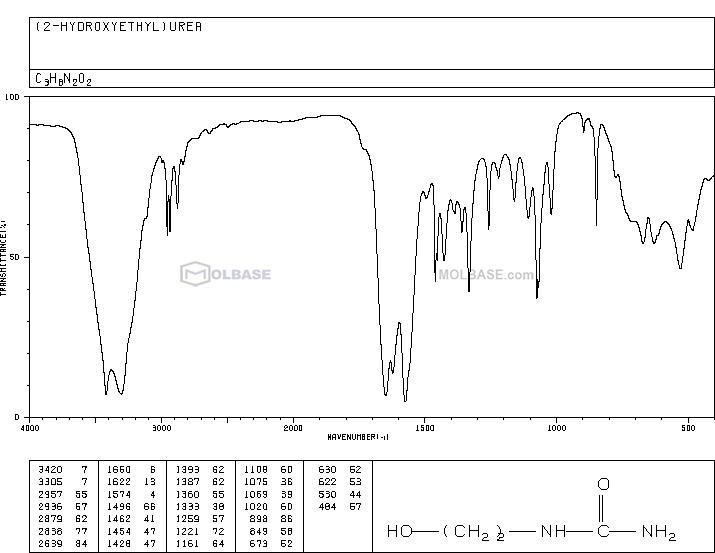 2-HYDROXYETHYLUREA NMR spectra analysis, Chemical CAS NO. 2078-71-9 NMR spectral analysis, 2-HYDROXYETHYLUREA C-NMR spectrum