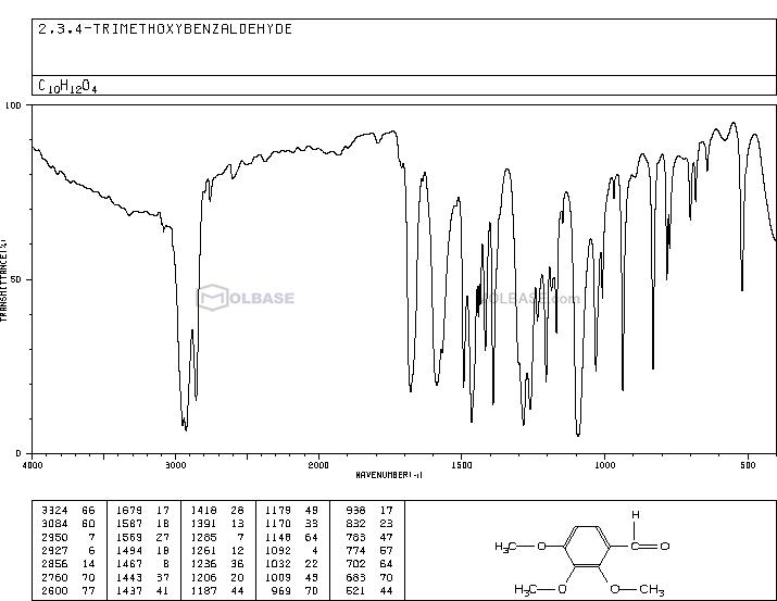 2,3,4-Trimethoxybenzaldehyde NMR spectra analysis, Chemical CAS NO. 2103-57-3 NMR spectral analysis, 2,3,4-Trimethoxybenzaldehyde C-NMR spectrum