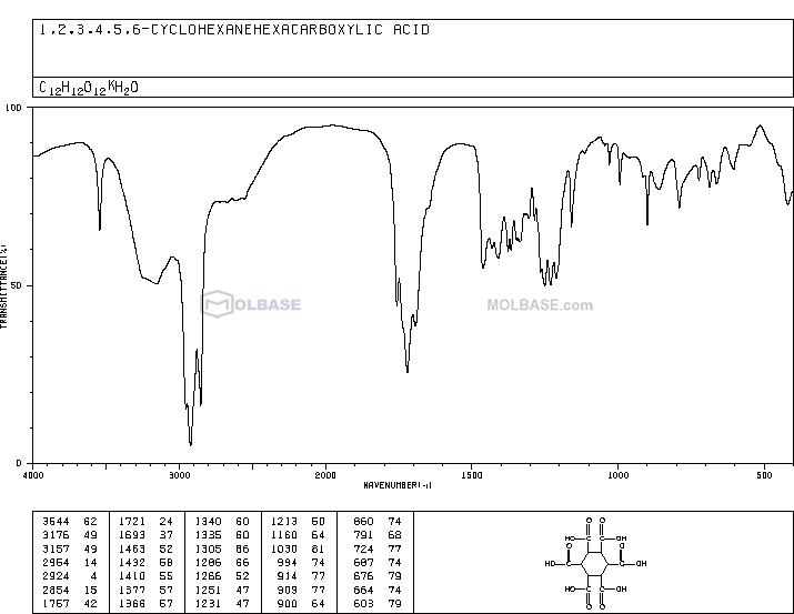 cyclohexane-1,2,3,4,5,6-hexacarboxylic acid NMR spectra analysis, Chemical CAS NO. 2216-84-4 NMR spectral analysis, cyclohexane-1,2,3,4,5,6-hexacarboxylic acid C-NMR spectrum