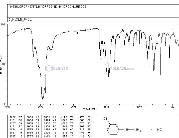 (3-chlorophenyl)hydrazine,hydrochloride NMR spectra analysis, Chemical CAS NO. 2312-23-4 NMR spectral analysis, (3-chlorophenyl)hydrazine,hydrochloride C-NMR spectrum