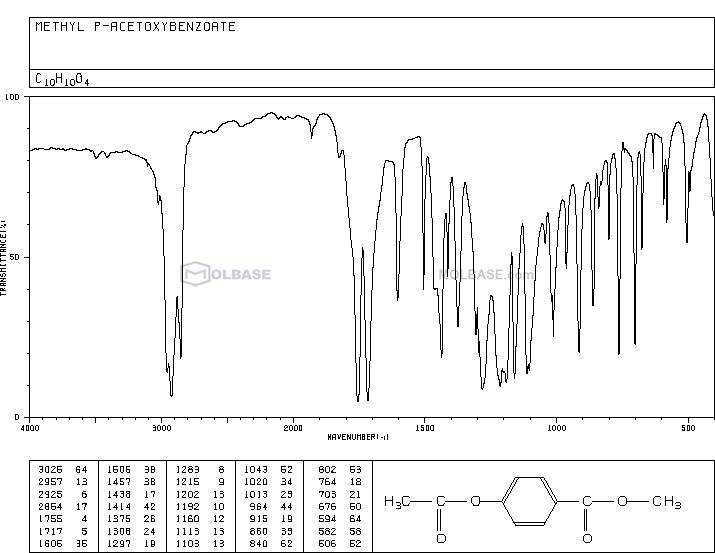 methyl 4-acetyloxybenzoate NMR spectra analysis, Chemical CAS NO. 24262-66-6 NMR spectral analysis, methyl 4-acetyloxybenzoate C-NMR spectrum