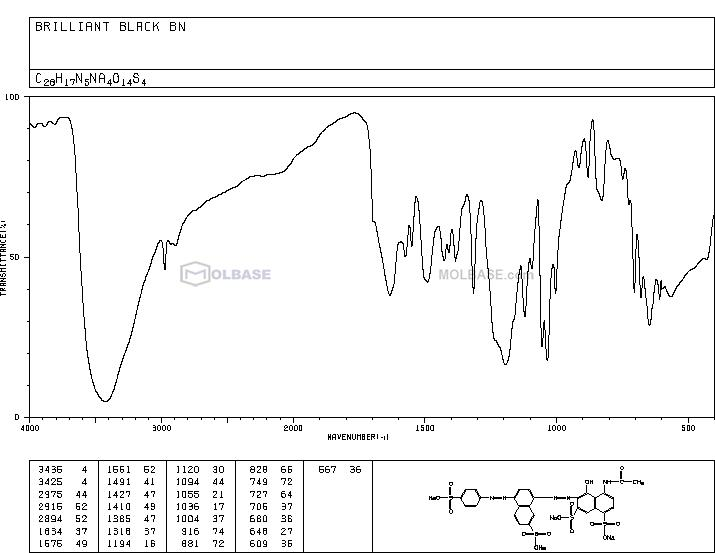 Food Black 1 NMR spectra analysis, Chemical CAS NO. 2519-30-4 NMR spectral analysis, Food Black 1 C-NMR spectrum