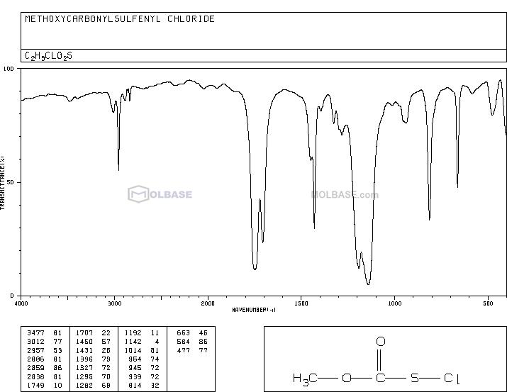 methyl chlorosulfanylformate NMR spectra analysis, Chemical CAS NO. 26555-40-8 NMR spectral analysis, methyl chlorosulfanylformate C-NMR spectrum