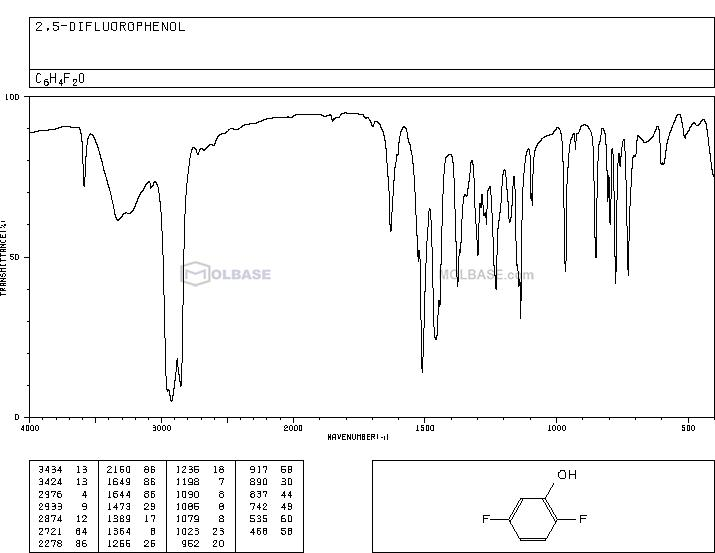 2,5-Difluorophenol NMR spectra analysis, Chemical CAS NO. 2713-31-7 NMR spectral analysis, 2,5-Difluorophenol C-NMR spectrum