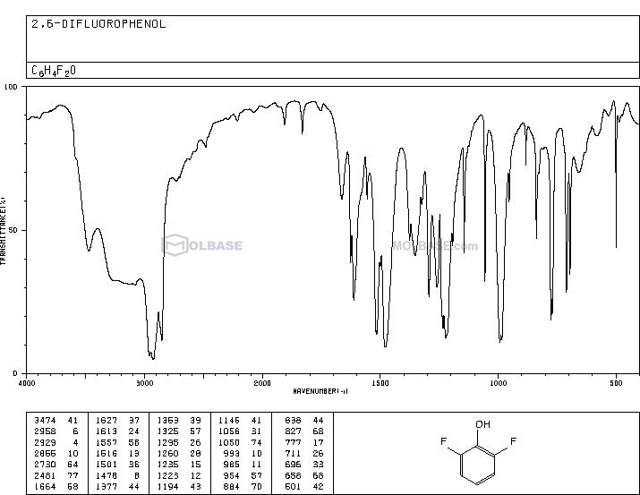 2,6-Difluorophenol NMR spectra analysis, Chemical CAS NO. 28177-48-2 NMR spectral analysis, 2,6-Difluorophenol C-NMR spectrum