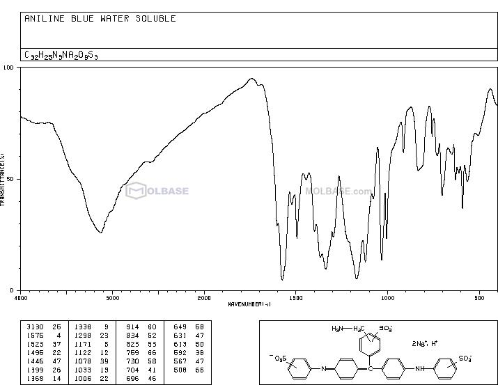 water blue NMR spectra analysis, Chemical CAS NO. 28631-66-5 NMR spectral analysis, water blue C-NMR spectrum