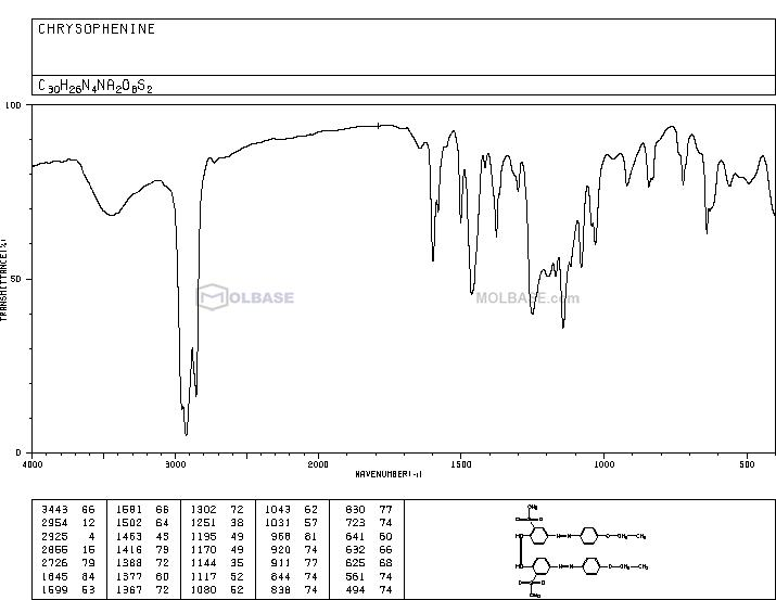 Direct Yellow 12 NMR spectra analysis, Chemical CAS NO. 2870-32-8 NMR spectral analysis, Direct Yellow 12 C-NMR spectrum