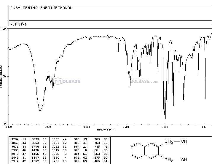[3-(hydroxymethyl)naphthalen-2-yl]methanol NMR spectra analysis, Chemical CAS NO. 31554-15-1 NMR spectral analysis, [3-(hydroxymethyl)naphthalen-2-yl]methanol C-NMR spectrum
