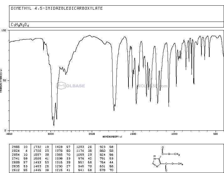 dimethyl 1H-imidazole-4,5-dicarboxylate NMR spectra analysis, Chemical CAS NO. 3304-70-9 NMR spectral analysis, dimethyl 1H-imidazole-4,5-dicarboxylate C-NMR spectrum