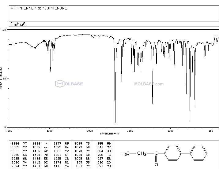 4-Propionylbiphenyl NMR spectra analysis, Chemical CAS NO. 37940-57-1 NMR spectral analysis, 4-Propionylbiphenyl C-NMR spectrum