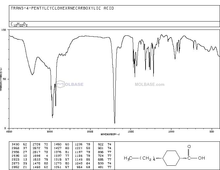 trans-4-Pentylcyclohexanecarboxylic acid NMR spectra analysis, Chemical CAS NO. 38289-29-1 NMR spectral analysis, trans-4-Pentylcyclohexanecarboxylic acid C-NMR spectrum