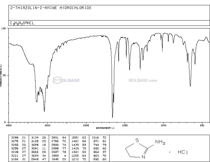 2-Amino-2-thiazoline hydrochloride NMR spectra analysis, Chemical CAS NO. 3882-98-2 NMR spectral analysis, 2-Amino-2-thiazoline hydrochloride C-NMR spectrum