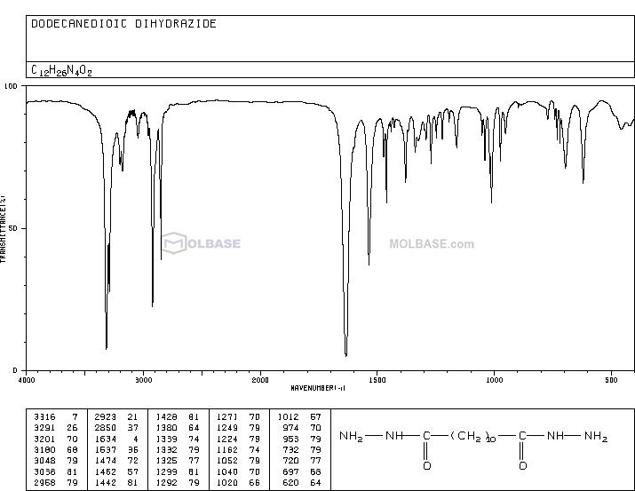 Dodecanediohydrazide NMR spectra analysis, Chemical CAS NO. 4080-98-2 NMR spectral analysis, Dodecanediohydrazide C-NMR spectrum