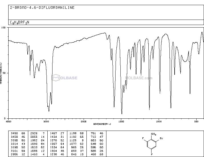 2-Bromo-4,6-difluoroaniline NMR spectra analysis, Chemical CAS NO. 444-14-4 NMR spectral analysis, 2-Bromo-4,6-difluoroaniline C-NMR spectrum
