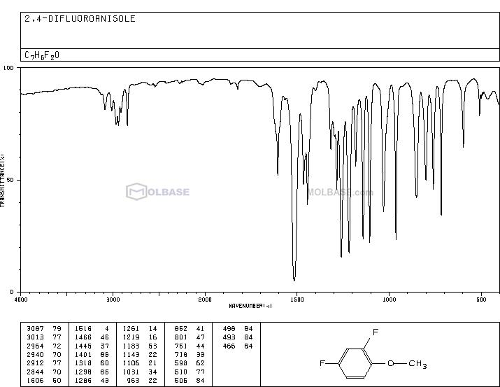 2,4-Difluoroanisole NMR spectra analysis, Chemical CAS NO. 452-10-8 NMR spectral analysis, 2,4-Difluoroanisole C-NMR spectrum