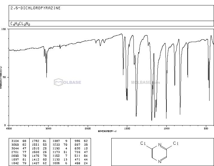 2,6-Dichloropyrazine NMR spectra analysis, Chemical CAS NO. 4774-14-5 NMR spectral analysis, 2,6-Dichloropyrazine C-NMR spectrum