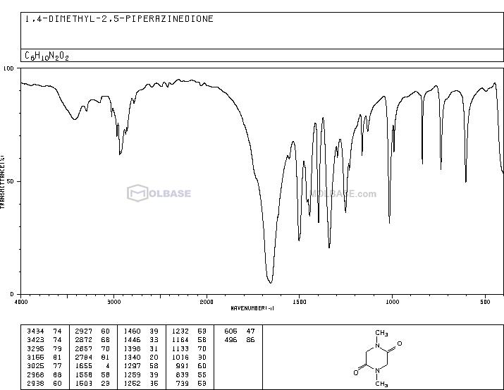 SARCOSINE ANHYDRIDE NMR spectra analysis, Chemical CAS NO. 5076-82-4 NMR spectral analysis, SARCOSINE ANHYDRIDE C-NMR spectrum