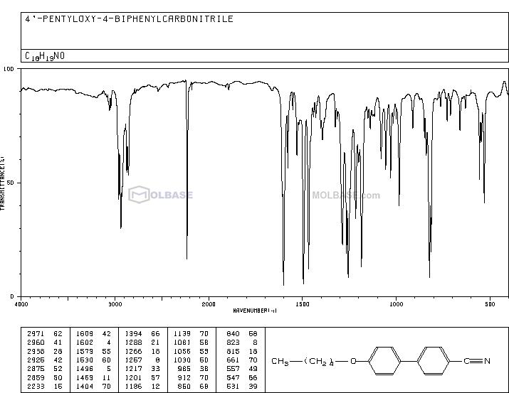4-Pentyloxy-[1,1'-biphenyl]-4'-carbonitrile NMR spectra analysis, Chemical CAS NO. 52364-71-3 NMR spectral analysis, 4-Pentyloxy-[1,1'-biphenyl]-4'-carbonitrile C-NMR spectrum