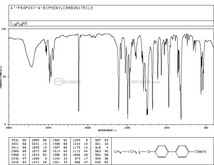 4'-Propoxy-[1,1'-Biphenyl]-4-Carbonitrile NMR spectra analysis, Chemical CAS NO. 52709-86-1 NMR spectral analysis, 4'-Propoxy-[1,1'-Biphenyl]-4-Carbonitrile C-NMR spectrum