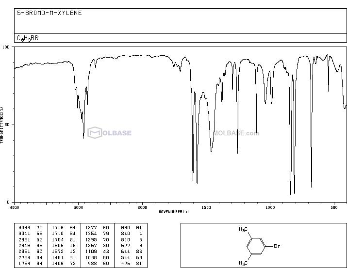 5-Bromo-m-xylene NMR spectra analysis, Chemical CAS NO. 556-96-7 NMR spectral analysis, 5-Bromo-m-xylene C-NMR spectrum