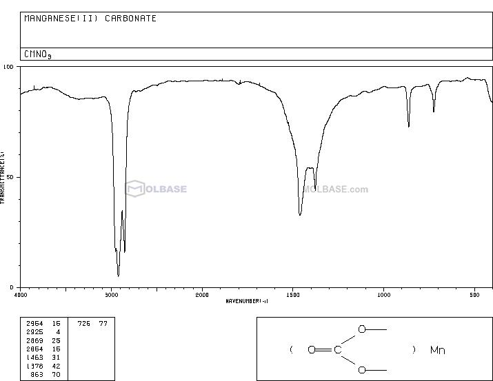 Manganese carbonate NMR spectra analysis, Chemical CAS NO. 598-62-9 NMR spectral analysis, Manganese carbonate C-NMR spectrum