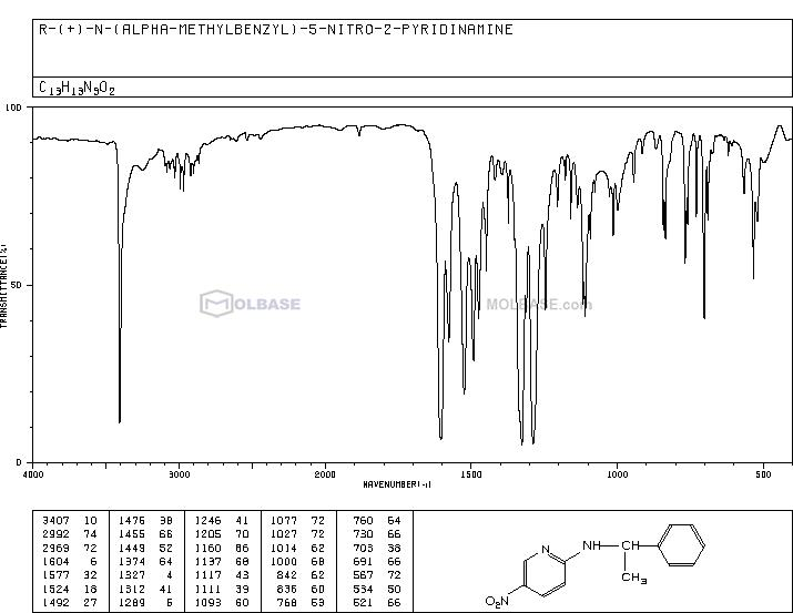 5-nitro-N-[(1R)-1-phenylethyl]pyridin-2-amine NMR spectra analysis, Chemical CAS NO. 64138-65-4 NMR spectral analysis, 5-nitro-N-[(1R)-1-phenylethyl]pyridin-2-amine C-NMR spectrum