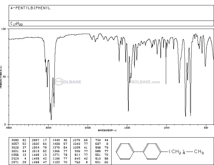 4-Pentylbiphenyl NMR spectra analysis, Chemical CAS NO. 7116-96-3 NMR spectral analysis, 4-Pentylbiphenyl C-NMR spectrum