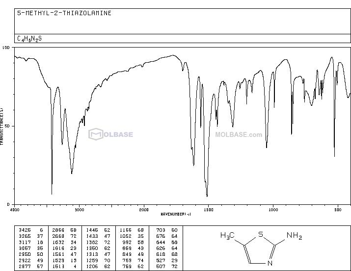 2-Amino-5-methylthiazole NMR spectra analysis, Chemical CAS NO. 7305-71-7 NMR spectral analysis, 2-Amino-5-methylthiazole C-NMR spectrum