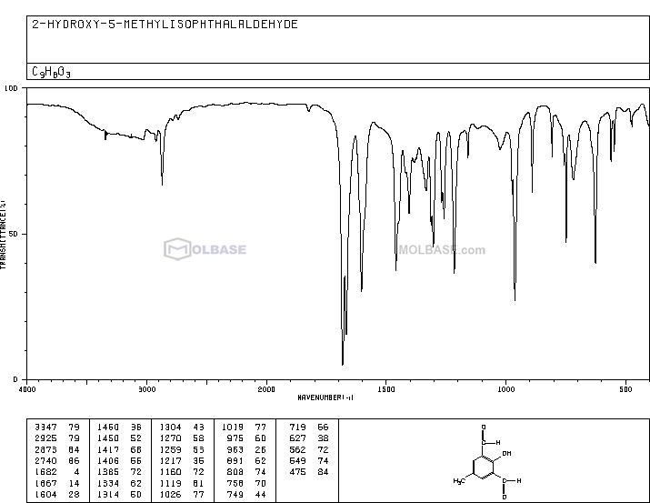 2-HYDROXY-5-METHYLISOPHTHALALDEHYDE NMR spectra analysis, Chemical CAS NO. 7310-95-4 NMR spectral analysis, 2-HYDROXY-5-METHYLISOPHTHALALDEHYDE C-NMR spectrum