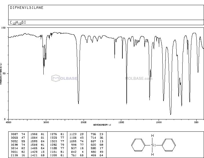 diphenylsilicon NMR spectra analysis, Chemical CAS NO. 775-12-2 NMR spectral analysis, diphenylsilicon C-NMR spectrum