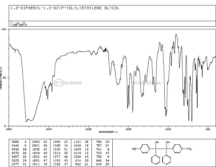 1,2-Bis(4-methylphenyl)-1,2-diphenyl-1,2-ethanediol NMR spectra analysis, Chemical CAS NO. 808-12-8 NMR spectral analysis, 1,2-Bis(4-methylphenyl)-1,2-diphenyl-1,2-ethanediol C-NMR spectrum