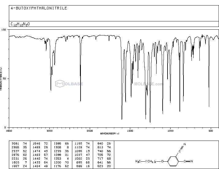4-Butoxyphthalonitrile NMR spectra analysis, Chemical CAS NO. 81560-32-9 NMR spectral analysis, 4-Butoxyphthalonitrile C-NMR spectrum