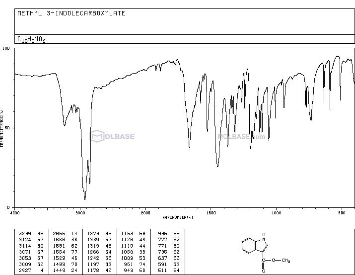 Methyl indole-3-carboxylate NMR spectra analysis, Chemical CAS NO. 942-24-5 NMR spectral analysis, Methyl indole-3-carboxylate C-NMR spectrum