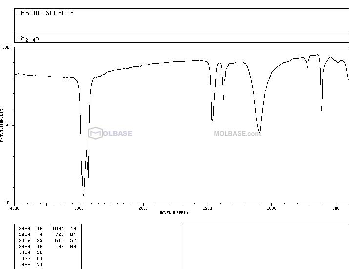 Cesium sulfate NMR spectra analysis, Chemical CAS NO. 10294-54-9 NMR spectral analysis, Cesium sulfate C-NMR spectrum