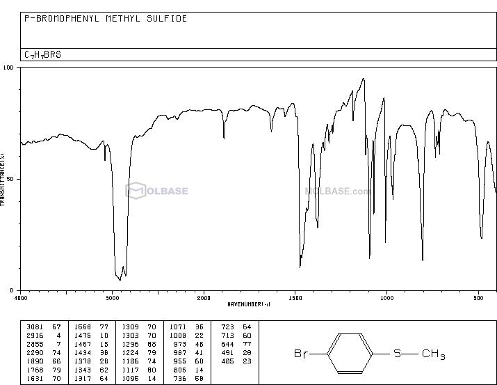 4-Bromothioanisole NMR spectra analysis, Chemical CAS NO. 104-95-0 NMR spectral analysis, 4-Bromothioanisole C-NMR spectrum
