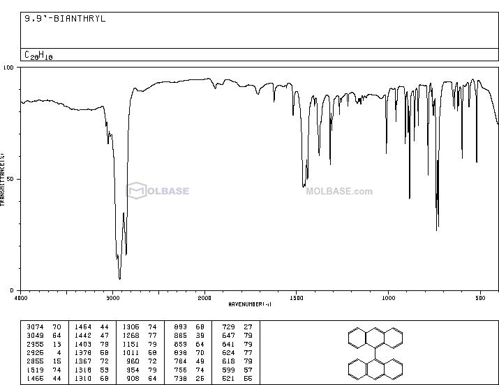 9,9'-Bianthracene NMR spectra analysis, Chemical CAS NO. 1055-23-8 NMR spectral analysis, 9,9'-Bianthracene C-NMR spectrum