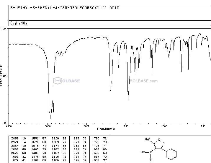 5-Methyl-3-Phenylisoxazole-4-Carboxylic Acid NMR spectra analysis, Chemical CAS NO. 1136-45-4 NMR spectral analysis, 5-Methyl-3-Phenylisoxazole-4-Carboxylic Acid C-NMR spectrum