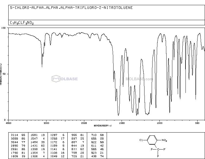 5-Chloro-2-nitrobenzotrifluoride NMR spectra analysis, Chemical CAS NO. 118-83-2 NMR spectral analysis, 5-Chloro-2-nitrobenzotrifluoride C-NMR spectrum