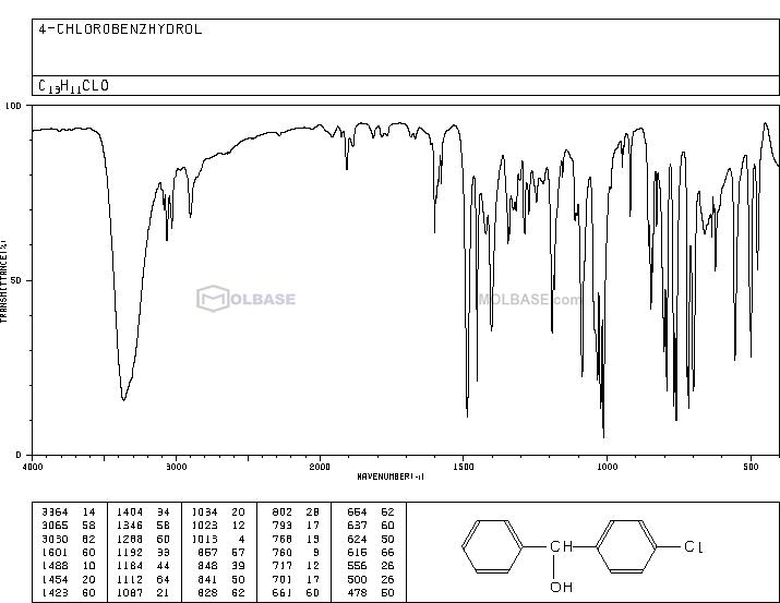 4-Chlorobenzhydrol NMR spectra analysis, Chemical CAS NO. 119-56-2 NMR spectral analysis, 4-Chlorobenzhydrol C-NMR spectrum