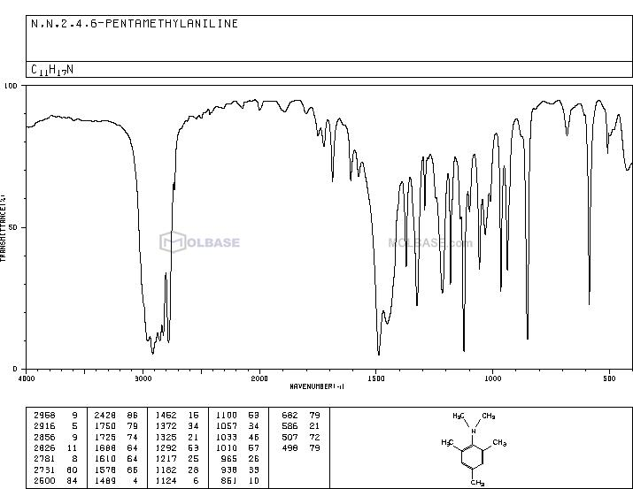 N,N,2,4,6-PENTAMETHYLANILINE NMR spectra analysis, Chemical CAS NO. 13021-15-3 NMR spectral analysis, N,N,2,4,6-PENTAMETHYLANILINE C-NMR spectrum