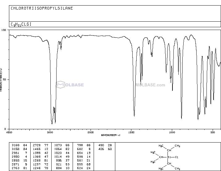 Triisopropylsilyl Chloride NMR spectra analysis, Chemical CAS NO. 13154-24-0 NMR spectral analysis, Triisopropylsilyl Chloride C-NMR spectrum